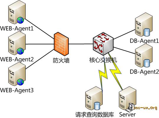 APT时代-窃密型WebShell检测方法的思考 - 第1张  | Sec-UN 安全圈