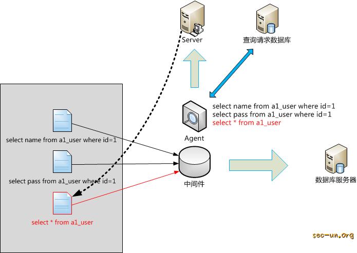 APT时代-窃密型WebShell检测方法的思考 - 第2张  | Sec-UN 安全圈