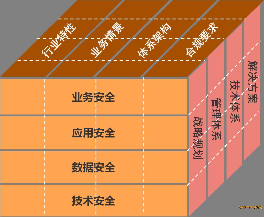 企业网络安全三维图
