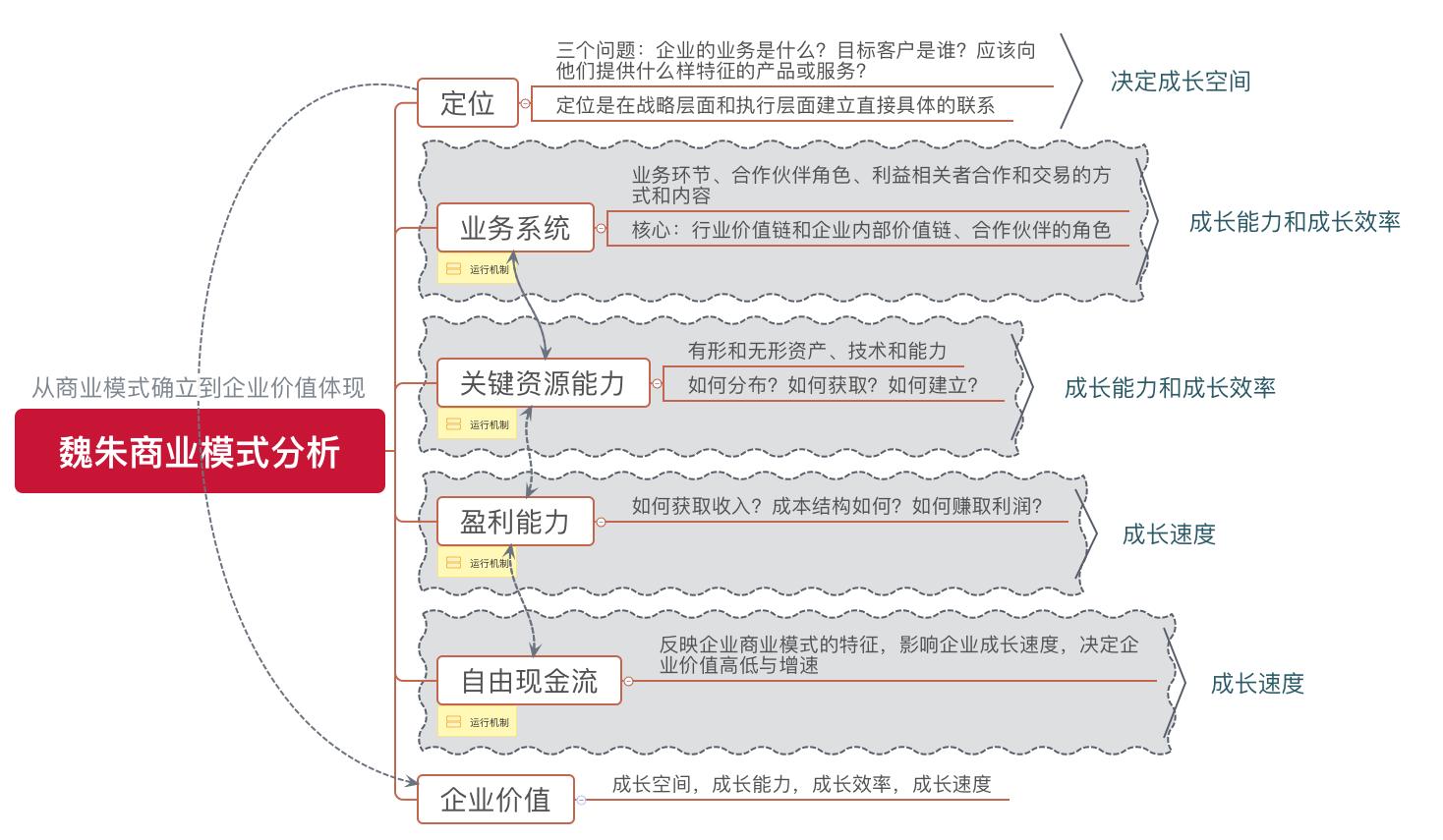 网络安全商业模式分析
